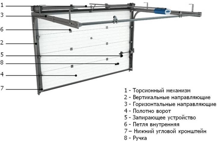 Вертикальные автоматические ворота своими руками