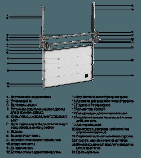 секционные ворота циклы открывания